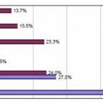 Abitudini e preferenze di 103 milioni di utenti cinesi