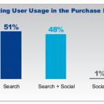 Motori di ricerca e social media nel processo d'acquisto