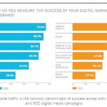 KPI per misurare le Digital Strategies