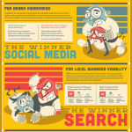Social VS Search Marketing VS Google Confusion: infografica