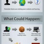 Google Remarketing Tips: ti trovo, ti inseguo, ti converto…