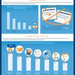 Motivi Di Abbandono Del Carrello Ecommerce – Infografica