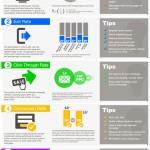 """Top 5 KPI Per """"Misurare"""" le Landing Page"""