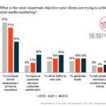 Stato del Search Marketing 2012 (ricerca SEMPO)