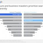 Web Marketing Travel: il profilo del vacanziere/viaggiatore 2012