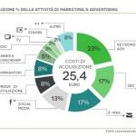 Strategie Ecommerce In Italia 2013: Trend, Dati, Analisi