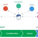 Nuovo Tool Google: Valutare Il Percorso D'Acquisto Degli Utenti