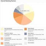 Local SEO: Fattori Di Posizionamento, Google Plus
