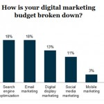 State of Search Marketing Report 2013
