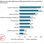 Digital Marketing & Ecommerce Trends 2014