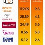Mobile Ecommerce Cina: Indicazioni Sul Futuro