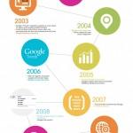 20 Anni Di SEO! – Infografica
