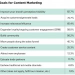 Il Content Marketing Trascina La Crescita SEO