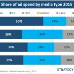 Il 50% Di Tutto L'Advertising Nel Digital: Il Punto Di Non Ritorno