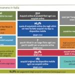 Net Retail: Ecommerce E Negozio. Lo Scenario Italia