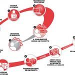 Ecommerce & Logistica: Il Prodotto Dove Voglio E Quando Voglio