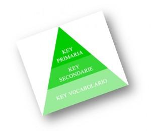 SEO: Piramide dei Contenuti
