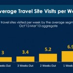 Hotel: Ecco Come Si Comportano I Tuoi Clienti Prima Di Prenotare