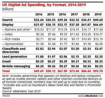 US-digital-ad-spending