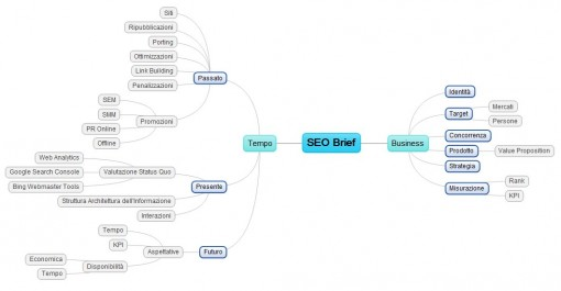 SEO Brief: Mappa Mentale