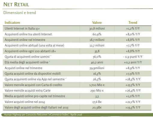 Net Retail - Dimensioni E Trend