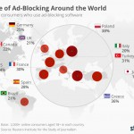 AdBlock VS Marketing Gradito: L'Inbound Marketing Trionfa