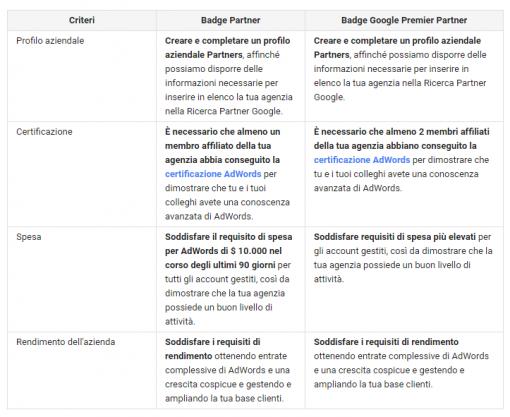 Guida Google Partners