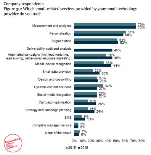 Ottimizzazione Email Marketing: I Tool