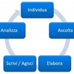 Web Listening: Ascolto e SEO