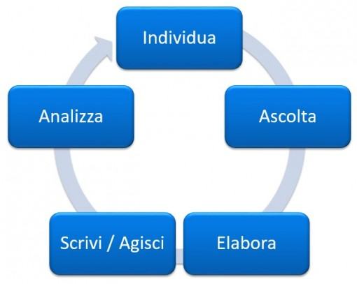 Il cerchio dell'Inbound Marketing