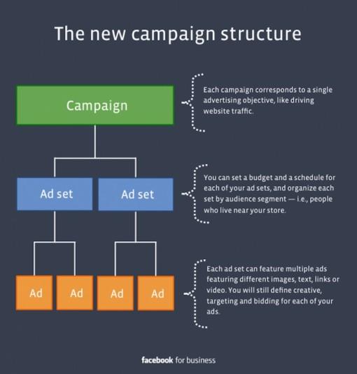 struttura-campagna-facebook
