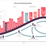 Il Lifecycle Marketing: Cos'è E Perché È Importante?