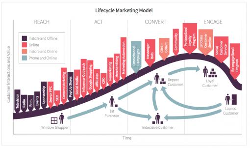 customer-lifecycle-model