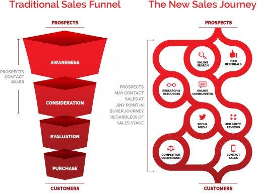 The New Sales Process - Lenati