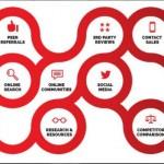 Dal Vecchio Funnel Di Acquisto Al Nuovo Digital Sales Journey