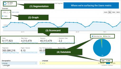 Google Analytics: User First