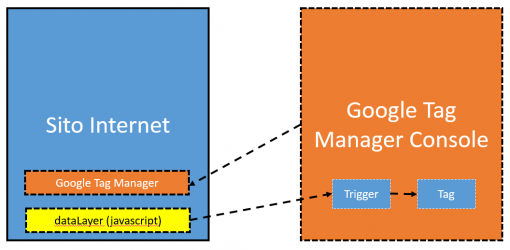 Google Tag Manager e il dataLayer