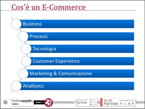 Macro composizione di un e-commerce
