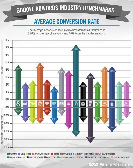 CR-tasso-di-conversione-medio-adwords-industry-benchmarks-average-conversion-rate