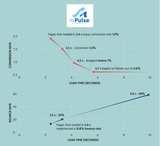 Velocità e tasso di conversione