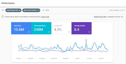 Performance Report (Rank) di Google Search Console