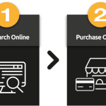 Analisi del Consumatore Multichannel e Misurazione ROPO (Research Online Purchase Offline)