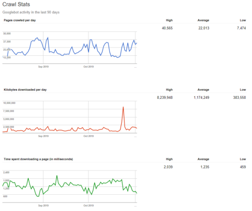 Analisi dell'attività di Google su un sito: Crawl Stats