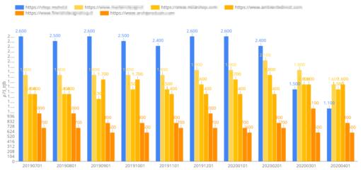 Report ChromeUX di WMR: Analisi della velocità dei concorrenti