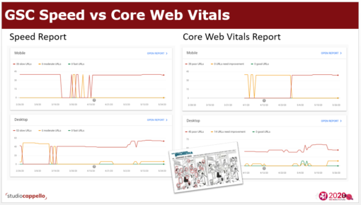 Google Speed vs Google Core Web Vitals